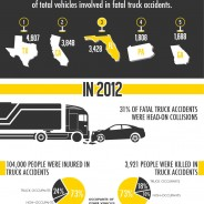Truck Accident Dangers Infographic